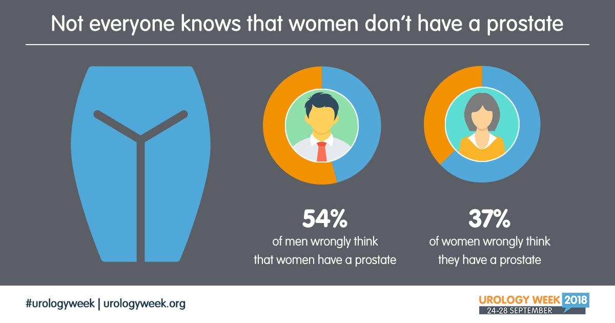 Мужчины в Европе плохо знают симптомы урологических заболеваний